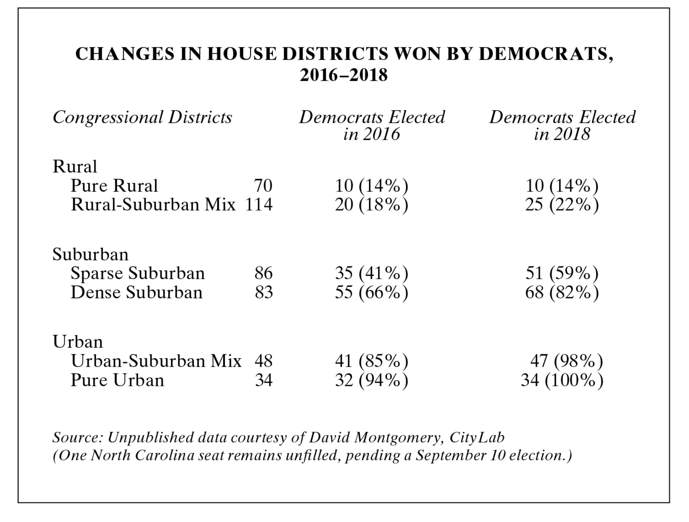 Table of changes in house districts won by democrats, 2016-2018