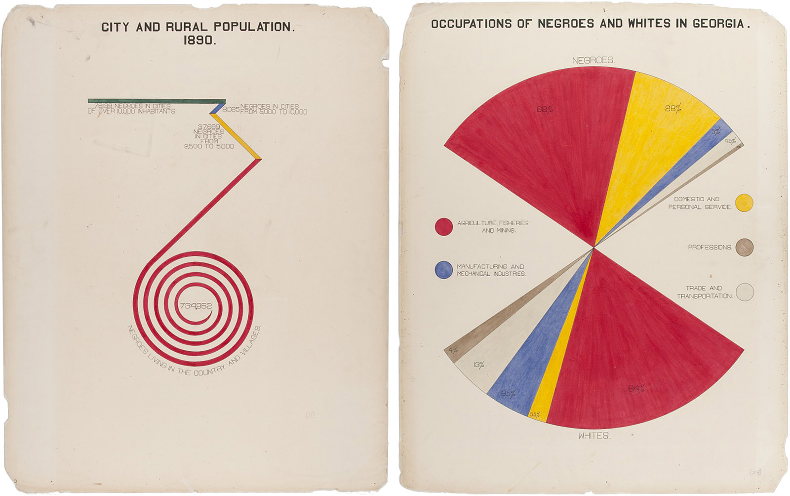 Visualizations by W.E.B. Du Bois from the 'American Negro Exhibit' at the Paris Exposition, 1900